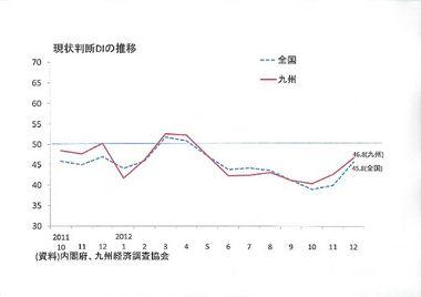 景気ウォッチャー調査(12月:九州)