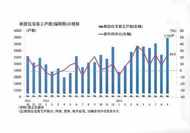 調査・統計NOW【住宅投資】