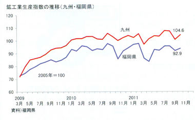 生産[2011年10月]