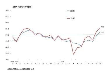 景気ウォッチャー調査(11月:九州)