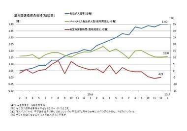 雇用(有効求人倍率、パートタイム有効求人数)