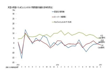 調査・統計NOW【個人消費】