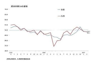 景気ウォッチャー調査(2月:九州)