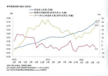 調査・統計NOW【雇用】