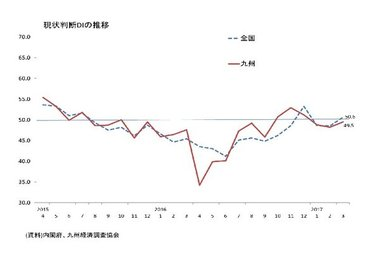 景気ウォッチャー調査(3月:九州)