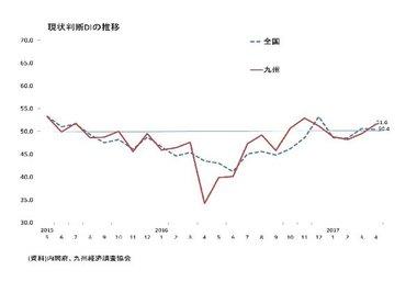 景気ウォッチャー調査(4月:九州)