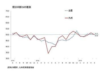 景気ウォッチャー調査(5月:九州)