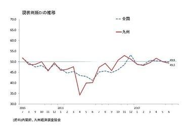 景気ウォッチャー調査(6月:九州)