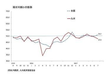 景気ウォッチャー調査(7月:九州)