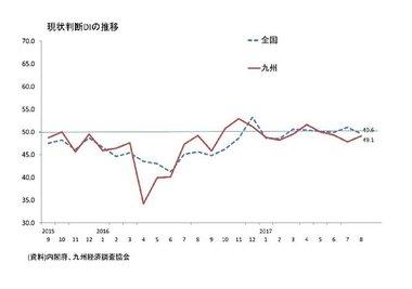 景気ウォッチャー調査(8月:九州)