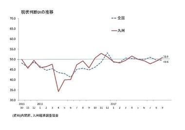 景気ウォッチャー調査(9月:九州)