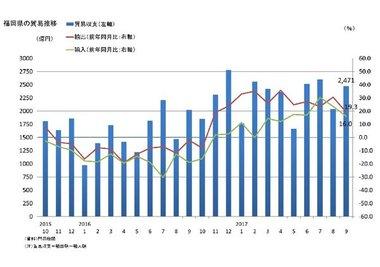 調査・統計NOW【貿易】