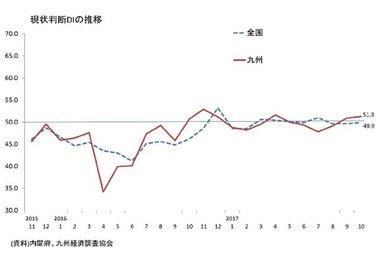 景気ウォッチャー調査(10月:九州)