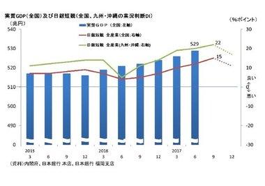 調査・統計NOW【GDPと日銀短観】
