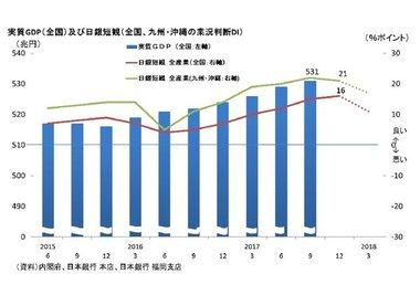 【GDPと日銀短観】