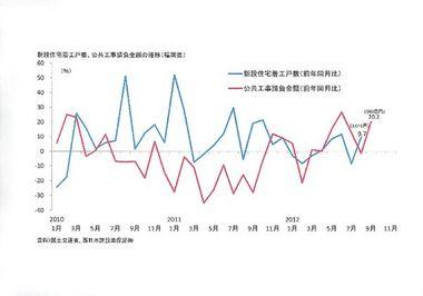 調査・統計NOW【投資】