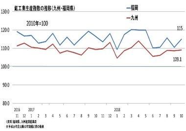 調査・統計NOW【生産】