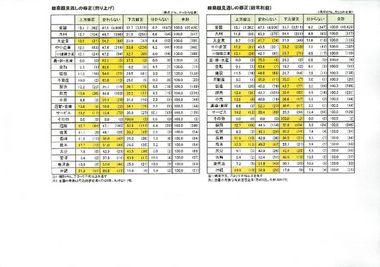 2012年度の業績見通しに関する九州企業の意識調査