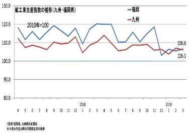 調査・統計NOW【生産(福岡)】