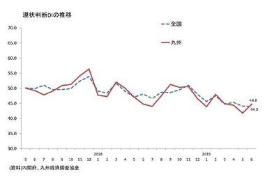 景気ウォッチャー調査(全国、九州)
