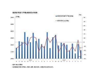 住宅投資(新設住宅着工戸数)