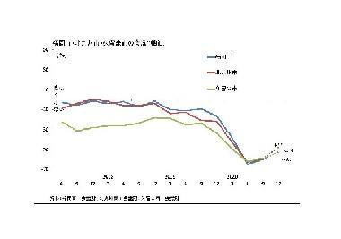 福岡県主要三都市景況