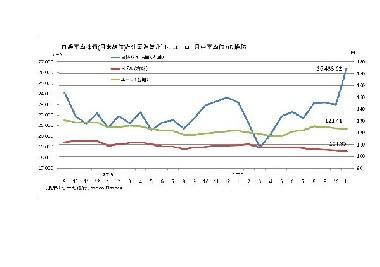 株価と外国為替