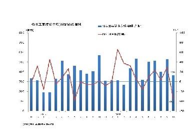 調査・統計NOW【公共投資】