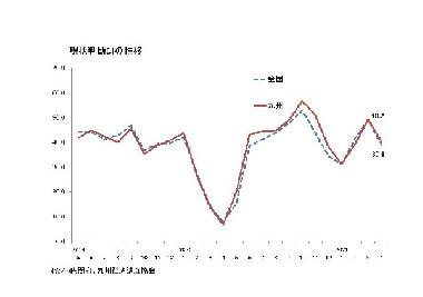 景気ウォッチャー調査景気