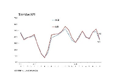 景気ウォッチャー調査
